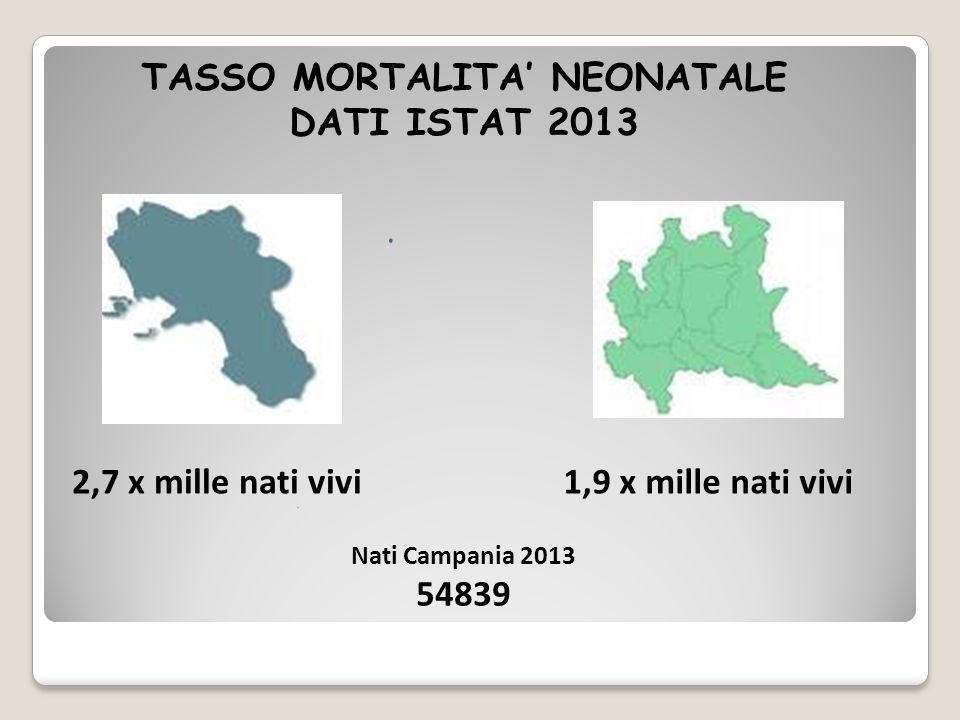 TASSO MORTALITA' NEONATALE
