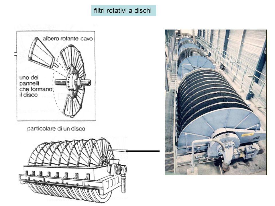 filtri rotativi a dischi