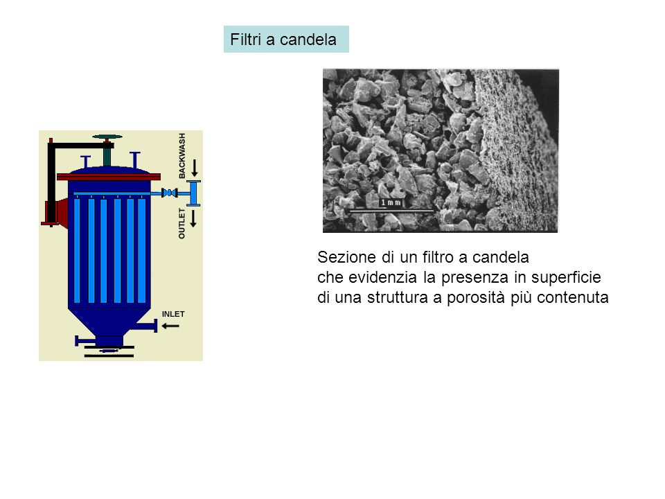 Filtri a candela Sezione di un filtro a candela che evidenzia la presenza in superficie di una struttura a porosità più contenuta.