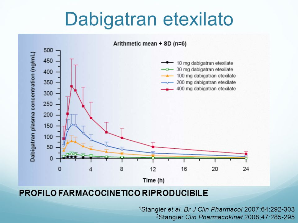 Dabigatran etexilato PROFILO FARMACOCINETICO RIPRODUCIBILE