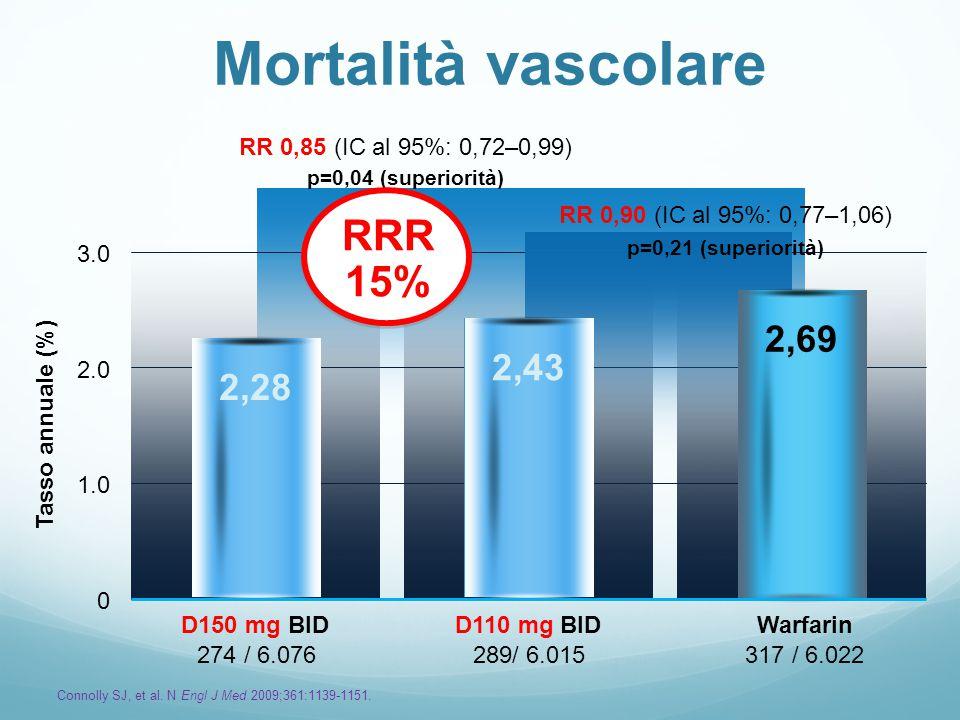 Mortalità vascolare RRR 15% 2,69 2,43 2,28