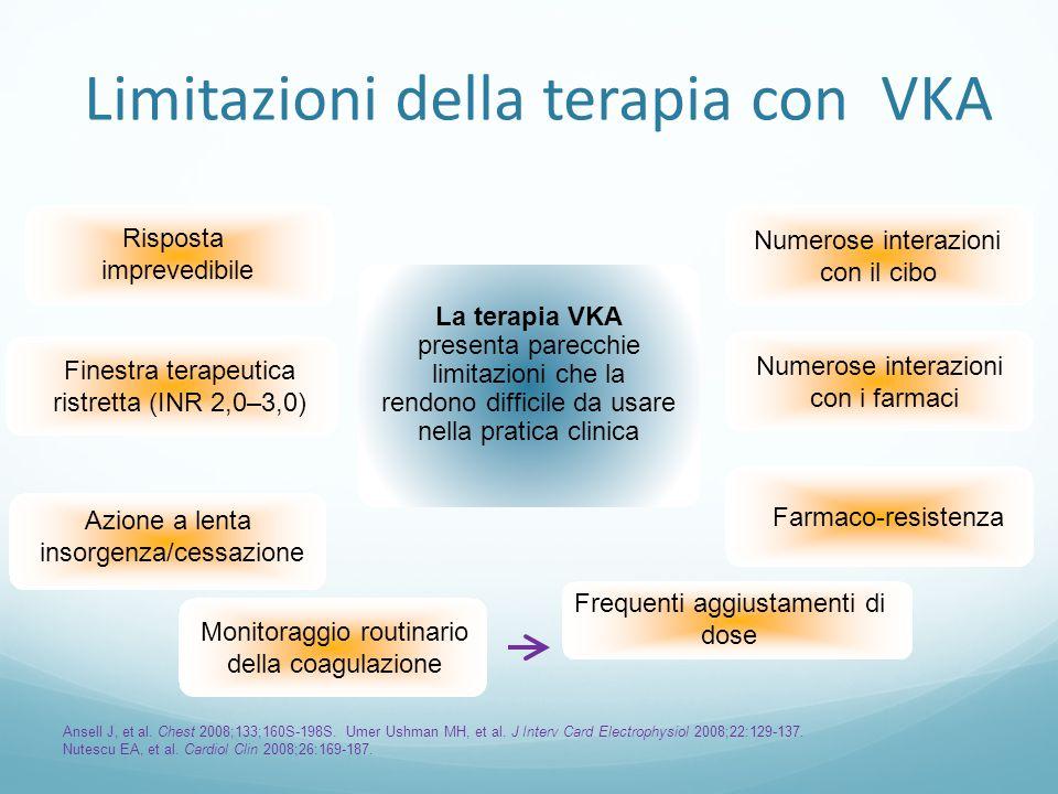 Limitazioni della terapia con VKA