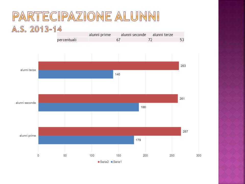 PARTECIPAZIONE ALUNNI a.s. 2013-14