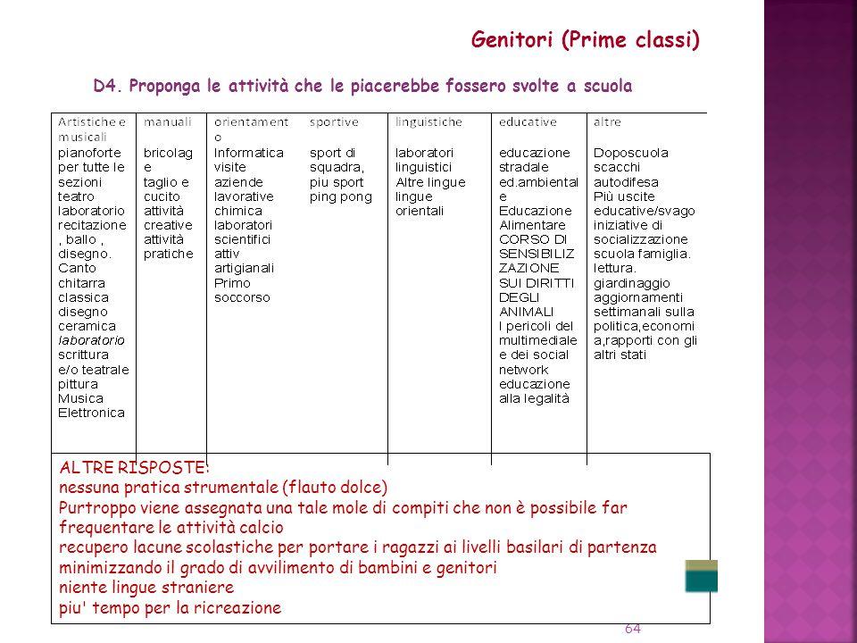 Genitori (Prime classi)