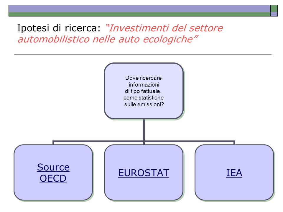 Ipotesi di ricerca: Investimenti del settore automobilistico nelle auto ecologiche