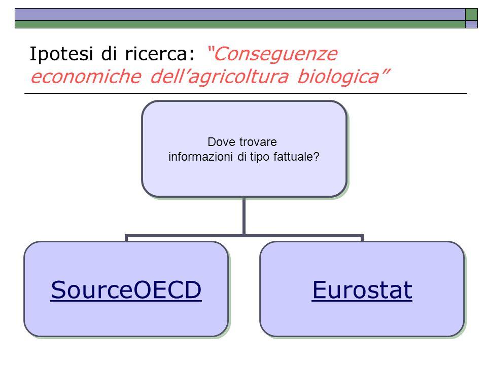 Ipotesi di ricerca: Conseguenze economiche dell'agricoltura biologica