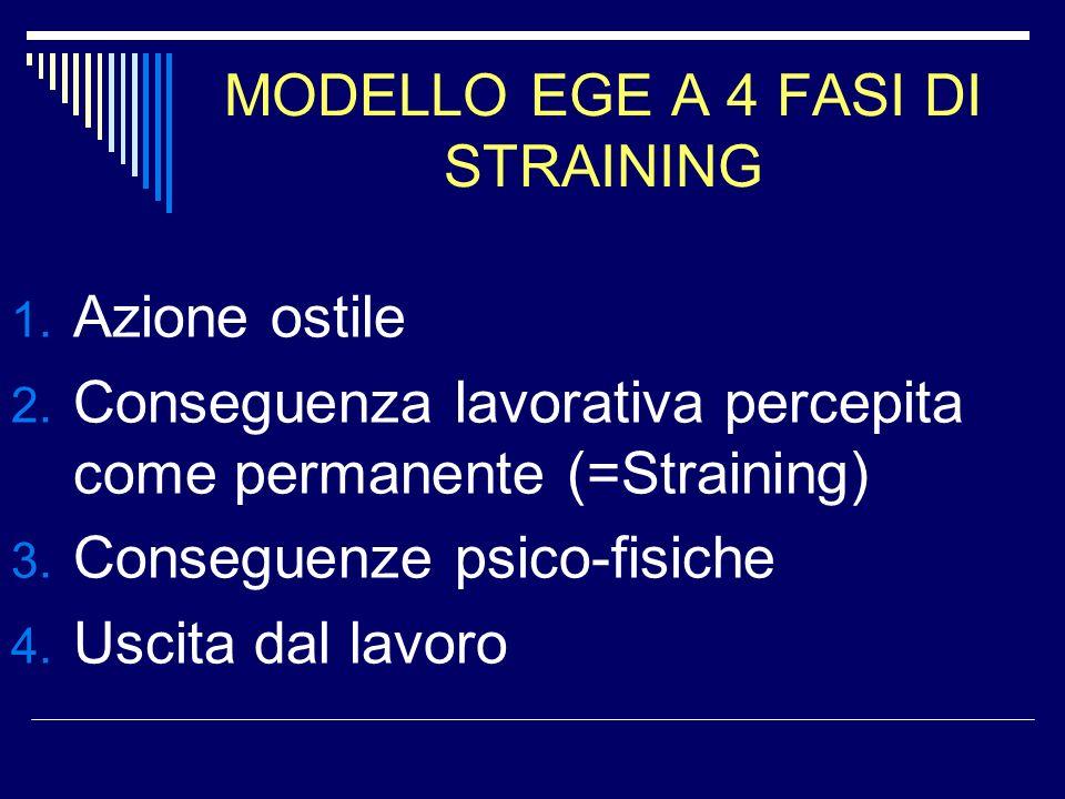 MODELLO EGE A 4 FASI DI STRAINING