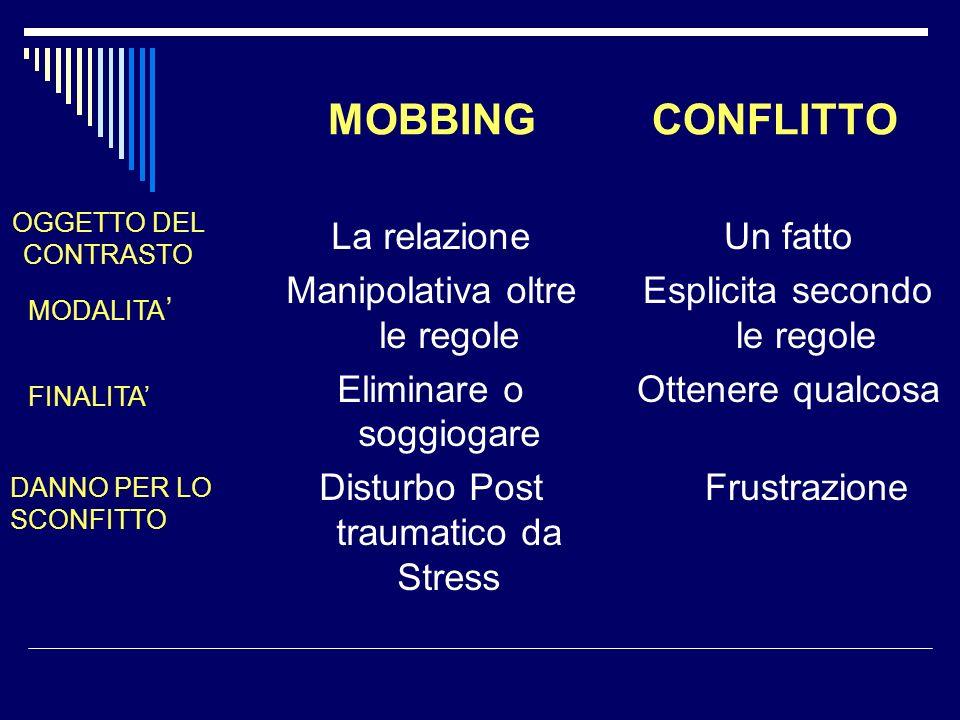 MOBBING CONFLITTO La relazione Manipolativa oltre le regole