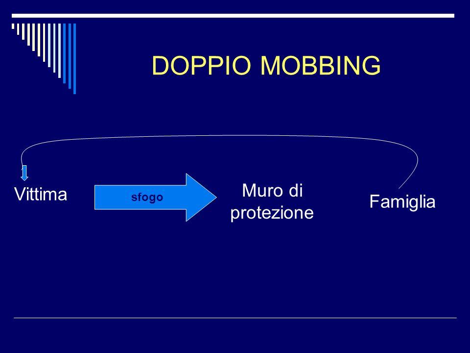 DOPPIO MOBBING sfogo Muro di protezione Vittima Famiglia