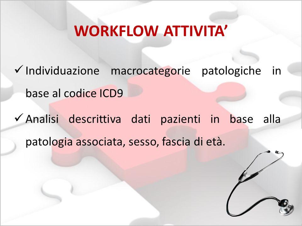 WORKFLOW ATTIVITA' Individuazione macrocategorie patologiche in base al codice ICD9.