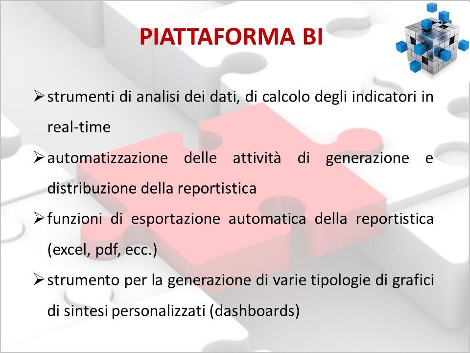 PIATTAFORMA BI strumenti di analisi dei dati, di calcolo degli indicatori in real-time.