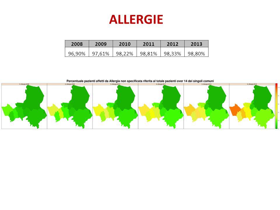 ALLERGIE 2008 2009 2010 2011 2012 2013 96,90% 97,61% 98,22% 98,81% 98,33% 98,80%