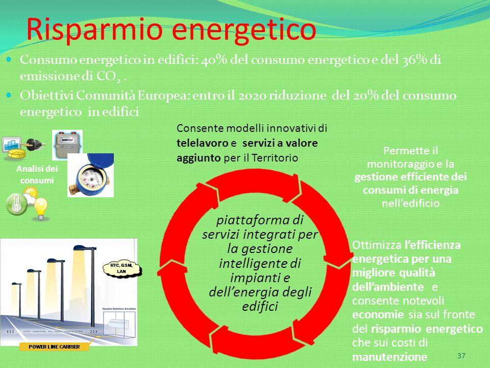 Risparmio energetico Consumo energetico in edifici: 40% del consumo energetico e del 36% di emissione di CO2 .