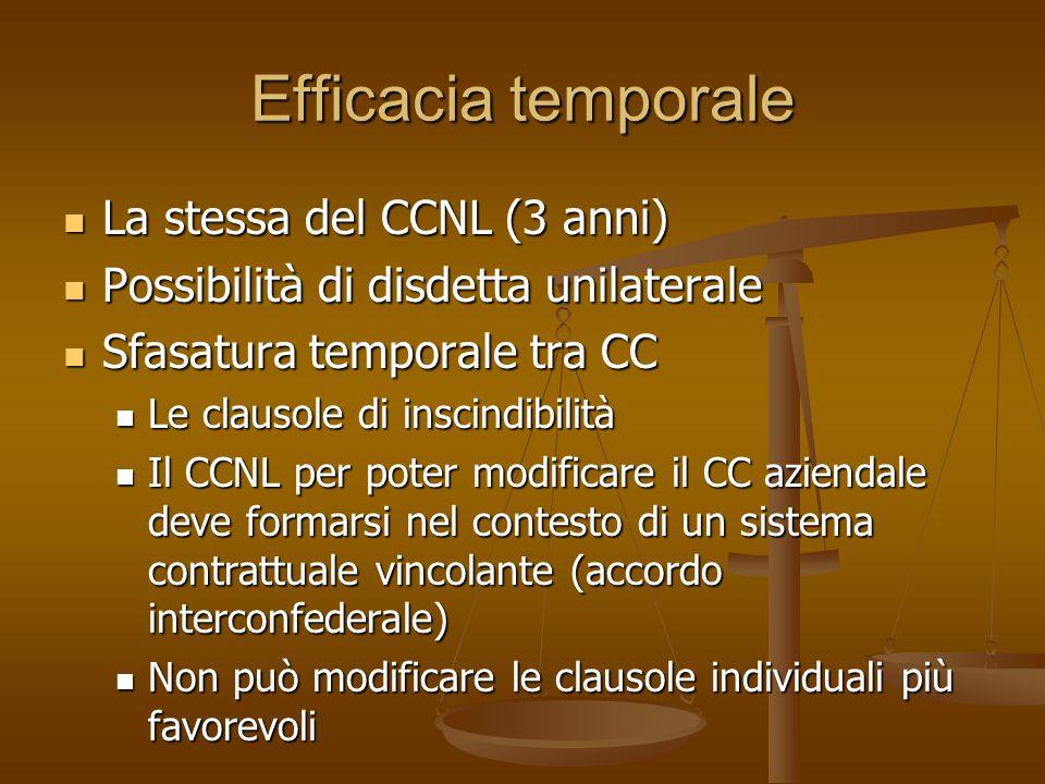Efficacia temporale La stessa del CCNL (3 anni)