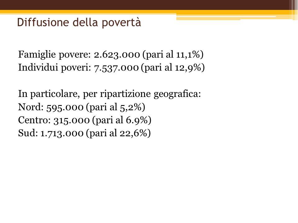 Diffusione della povertà