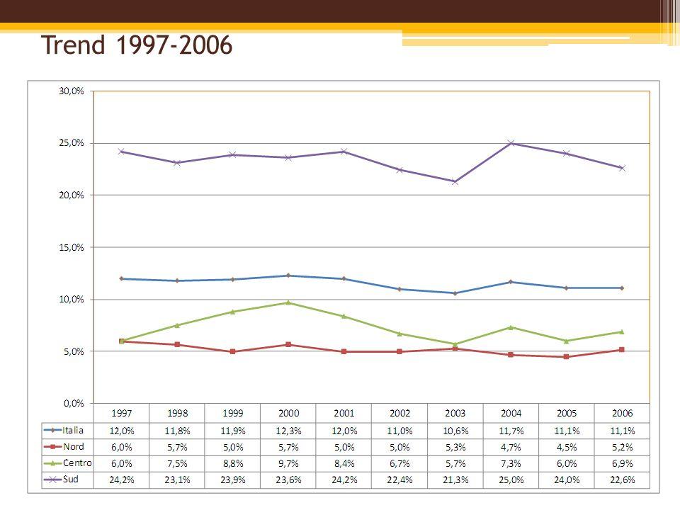 Trend 1997-2006