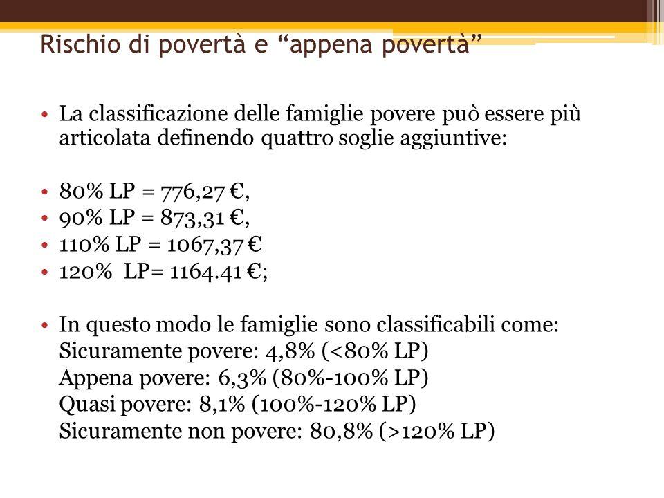 Rischio di povertà e appena povertà