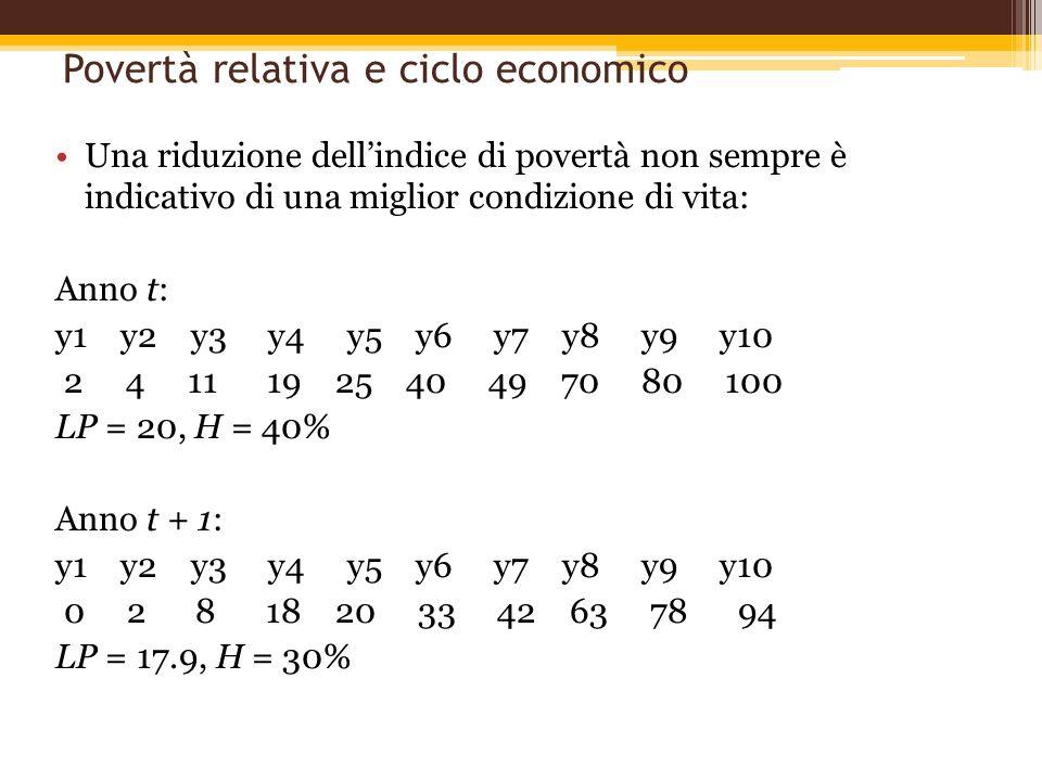 Povertà relativa e ciclo economico