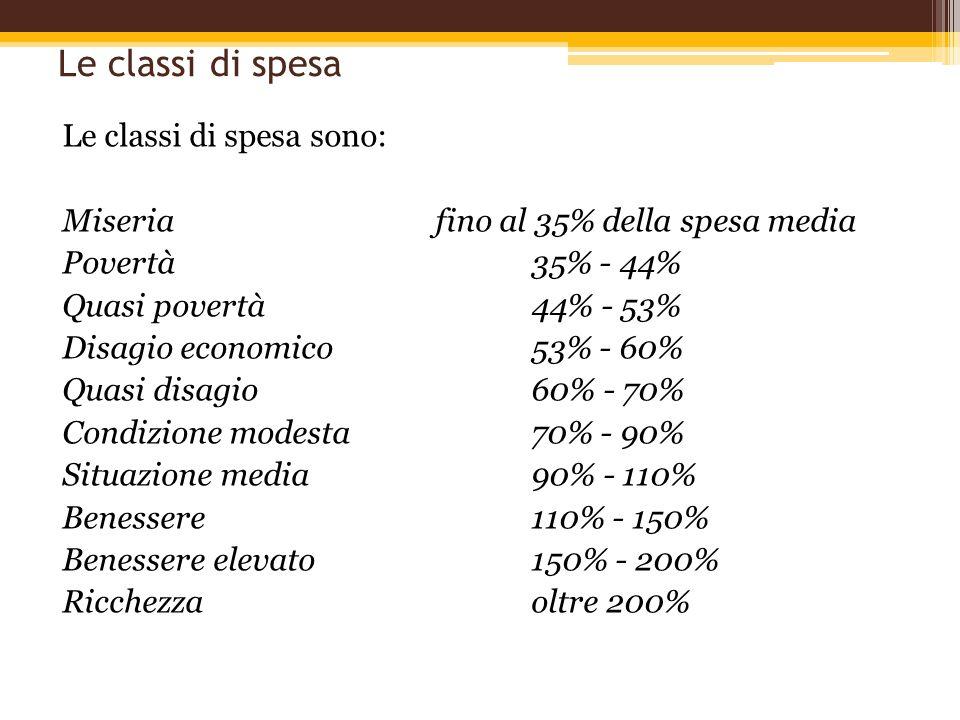 Le classi di spesa