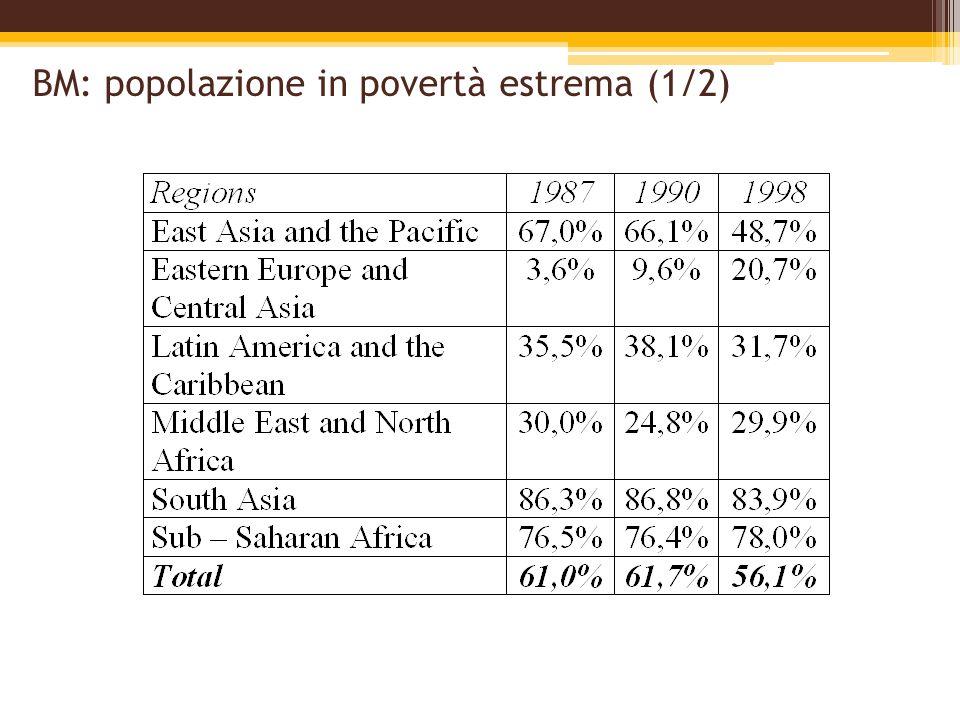 BM: popolazione in povertà estrema (1/2)