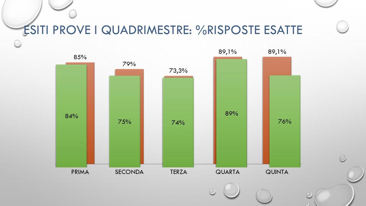 ESITI PROVE I QUADRIMESTRE: %RISPOSTE ESATTE