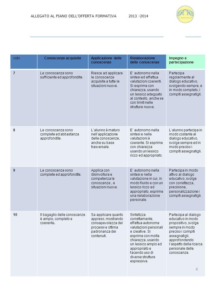ALLEGATO AL PIANO DELL'OFFERTA FORMATIVA 2013 -2014