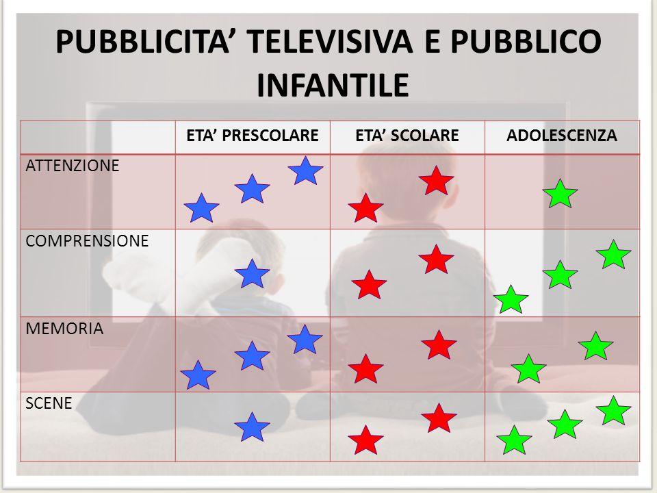 PUBBLICITA' TELEVISIVA E PUBBLICO