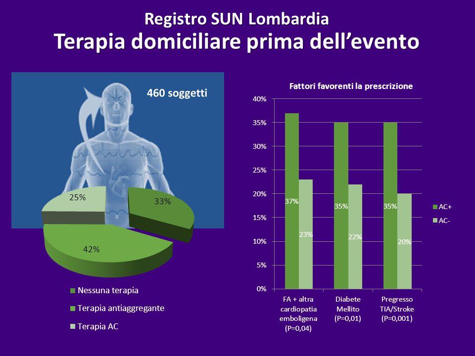 Registro SUN Lombardia Terapia domiciliare prima dell'evento