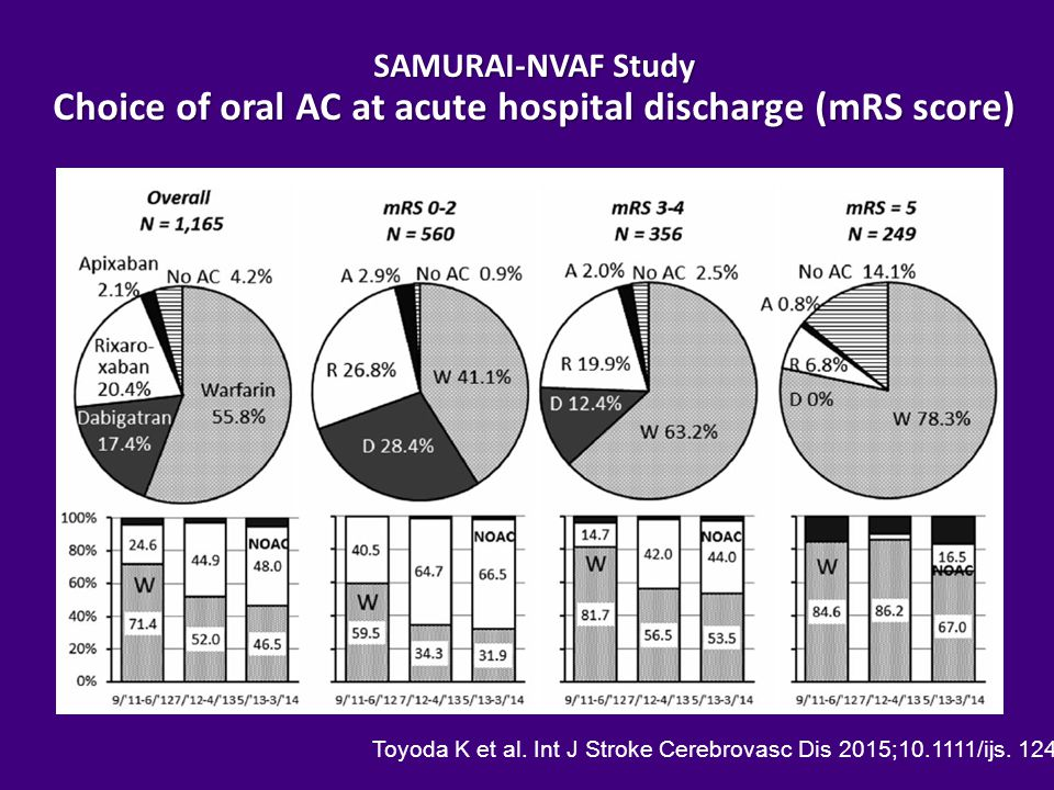 SAMURAI-NVAF Study Choice of oral AC at acute hospital discharge (mRS score)