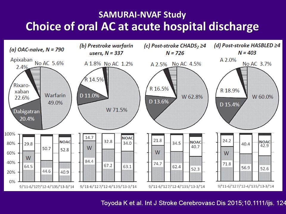 SAMURAI-NVAF Study Choice of oral AC at acute hospital discharge