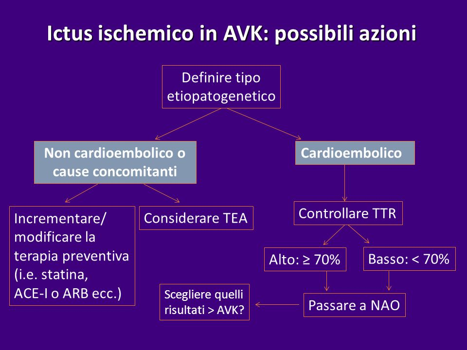 Ictus ischemico in AVK: possibili azioni