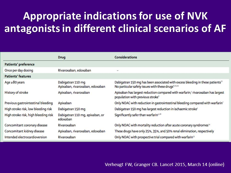 Appropriate indications for use of NVK antagonists in different clinical scenarios of AF