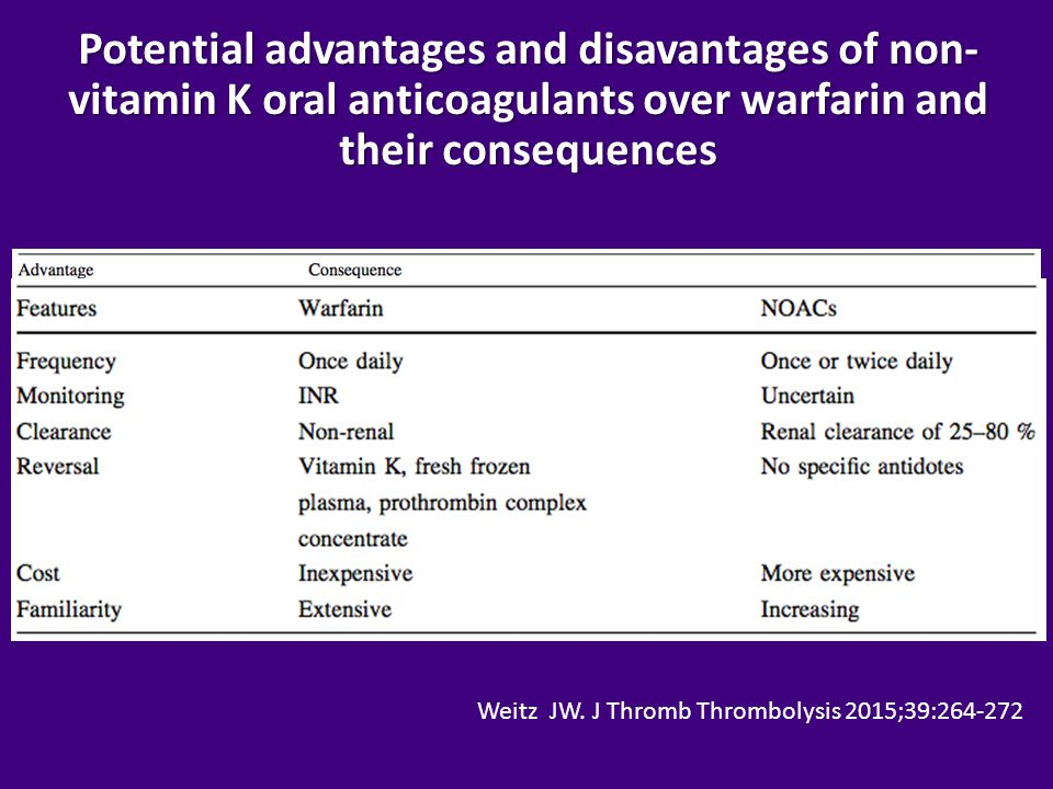 Potential advantages and disavantages of non-vitamin K oral anticoagulants over warfarin and their consequences
