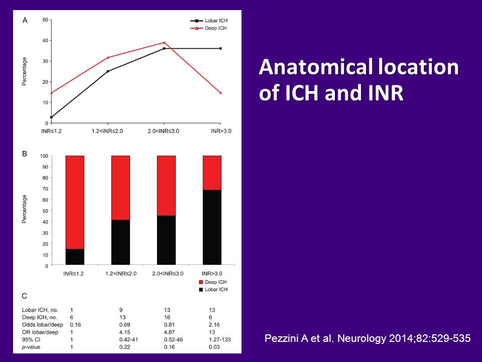 Anatomical location of ICH and INR