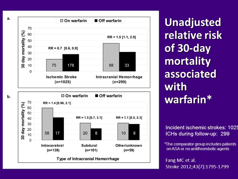 Unadjusted relative risk of 30-day mortality associated with warfarin*