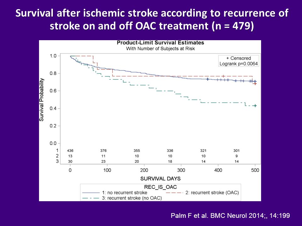 Survival after ischemic stroke according to recurrence of stroke on and off OAC treatment (n = 479)