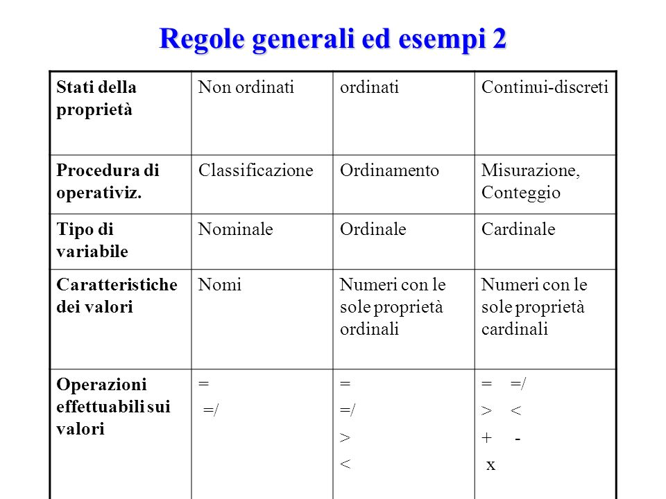 Regole generali ed esempi 2