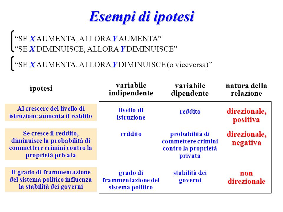 Esempi di ipotesi SE X AUMENTA, ALLORA Y AUMENTA