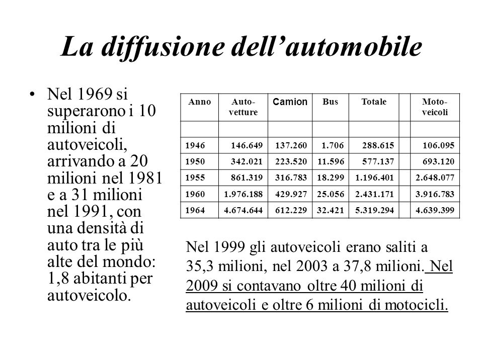 La diffusione dell'automobile