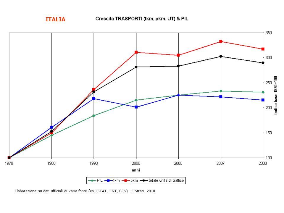 ITALIA Elaborazione su dati ufficiali di varia fonte (es. ISTAT, CNT, BEN) - F.Strati, 2010