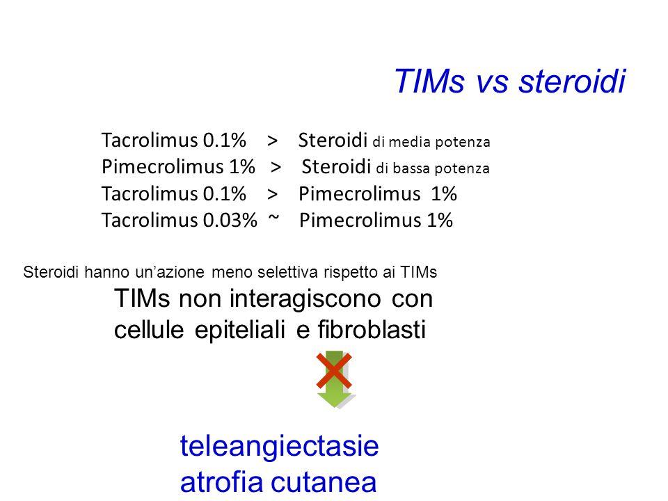 TIMs vs steroidi atrofia cutanea TIMs non interagiscono con