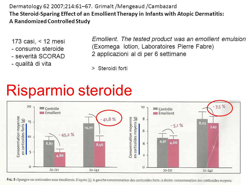 Dermatology 62 2007;214:61–67. Grimalt /Mengeaud /Cambazard