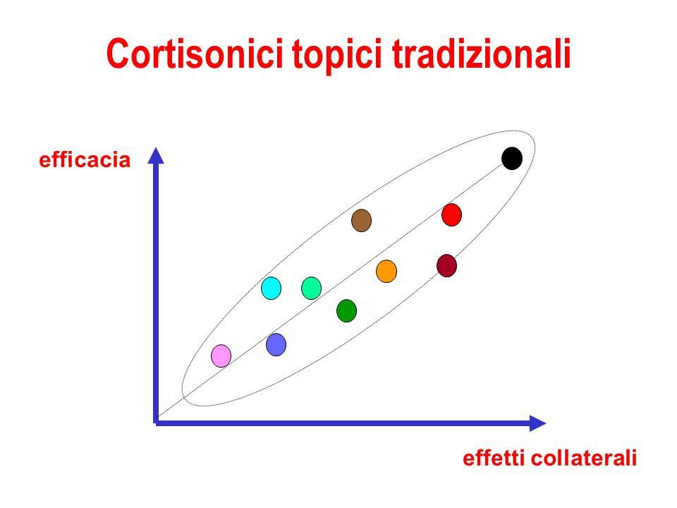Cortisonici topici tradizionali