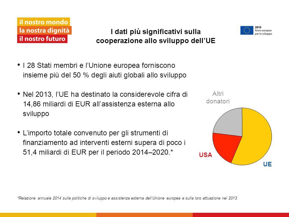 I dati più significativi sulla cooperazione allo sviluppo dell'UE
