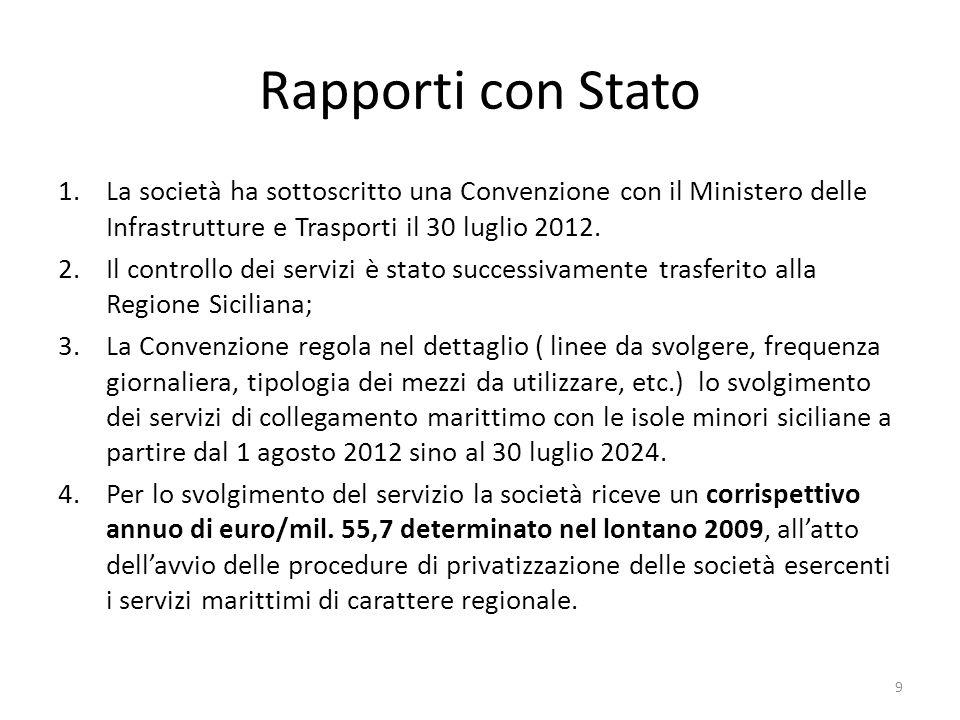 Rapporti con Stato La società ha sottoscritto una Convenzione con il Ministero delle Infrastrutture e Trasporti il 30 luglio 2012.