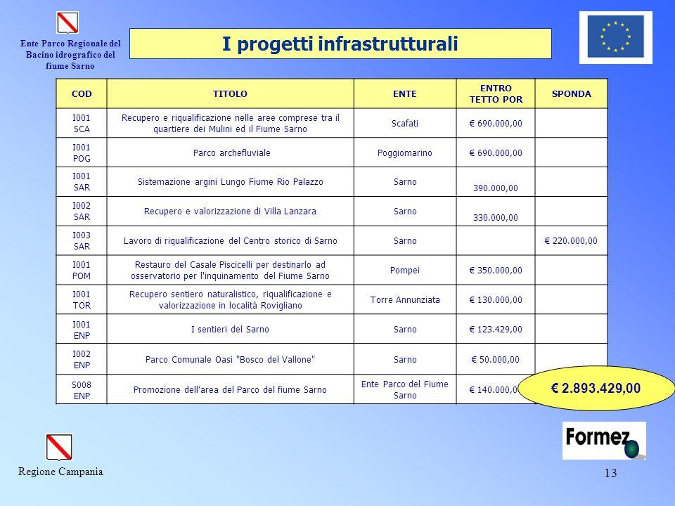 I progetti infrastrutturali