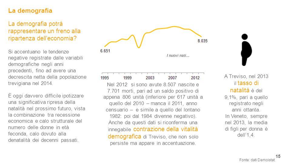 In Veneto, sempre nel 2013, la media di figli per donna è dell'1,4.