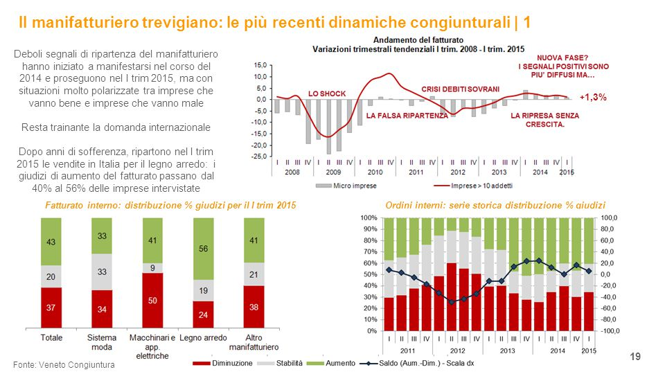 Il manifatturiero trevigiano: le più recenti dinamiche congiunturali | 1