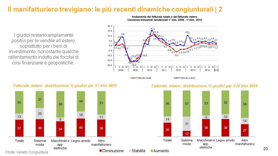 Il manifatturiero trevigiano: le più recenti dinamiche congiunturali | 2