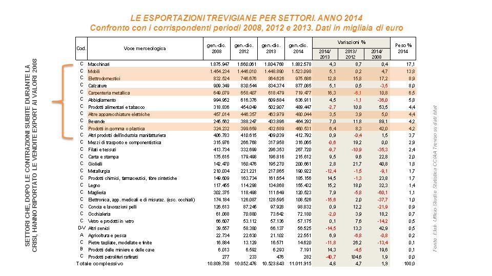 LE ESPORTAZIONI TREVIGIANE PER SETTORI. ANNO 2014